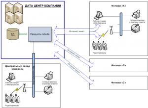 Схема для облачных технологий